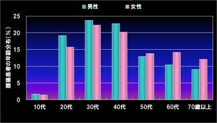 (山口義臣&山本三希雄:整形外科MooK,1978~2005)